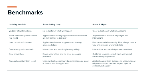 Benchmarking creates a framework to evaluate your product