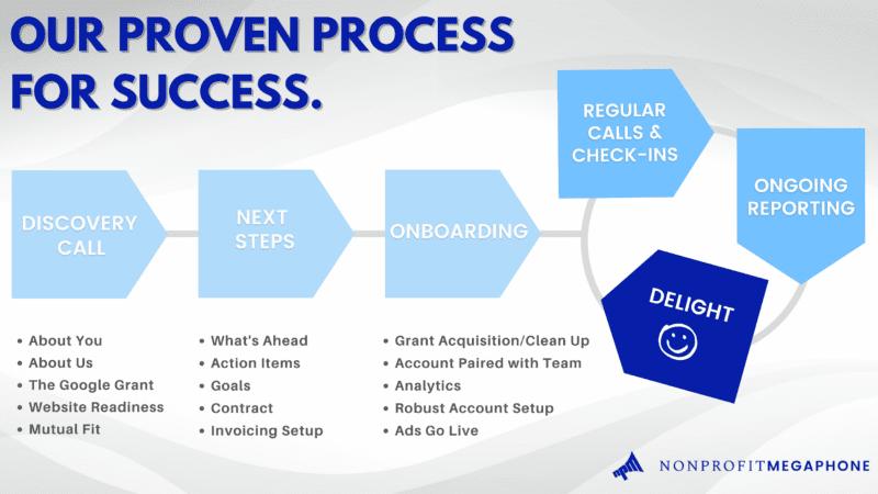 NPM Client Process